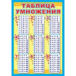 Плакат Таблица умножения А3