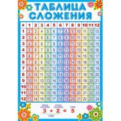 Плакат Таблица сложения А3
